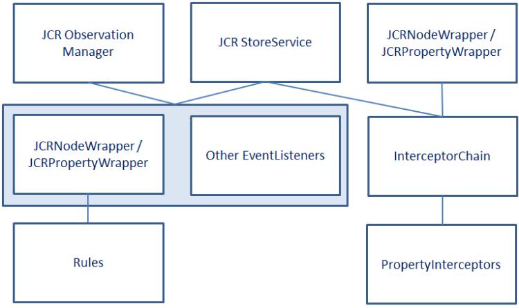 Events, rules, jobs| Documentation (Techwiki)