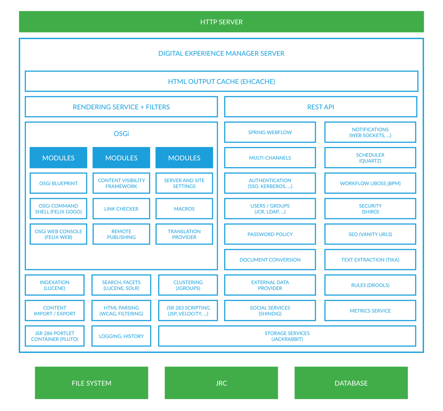 Technical overview digital experience manager 72 as you can see the top layers are basic rendering and communication layers while the underlying services are more modular the boxes with blue outlines malvernweather Choice Image