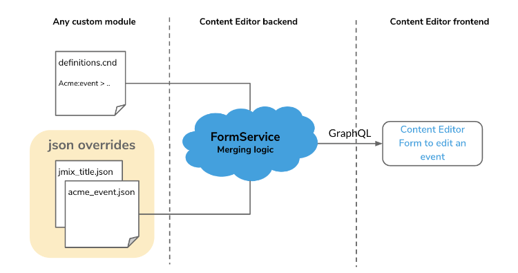 content-editor-form-schema.png