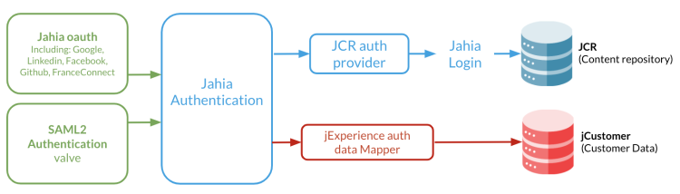 oauth-architecture-schema-2021.png