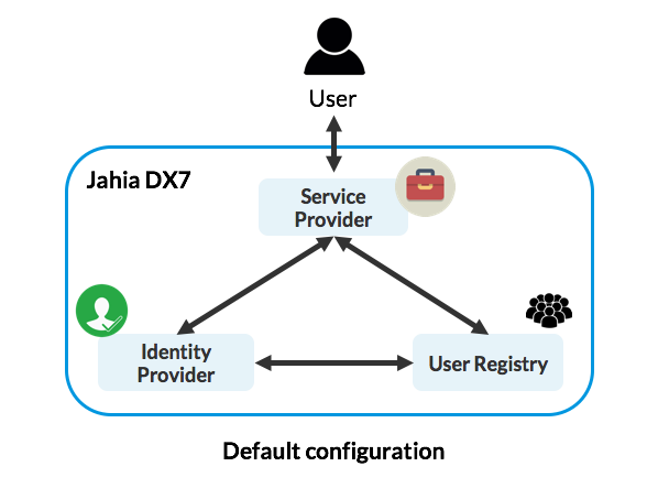 Authentication| Documentation (Techwiki)