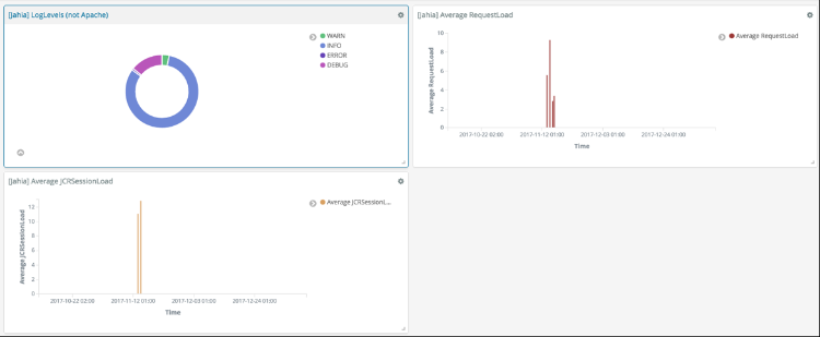 Monitoring DX with the ELK Stack