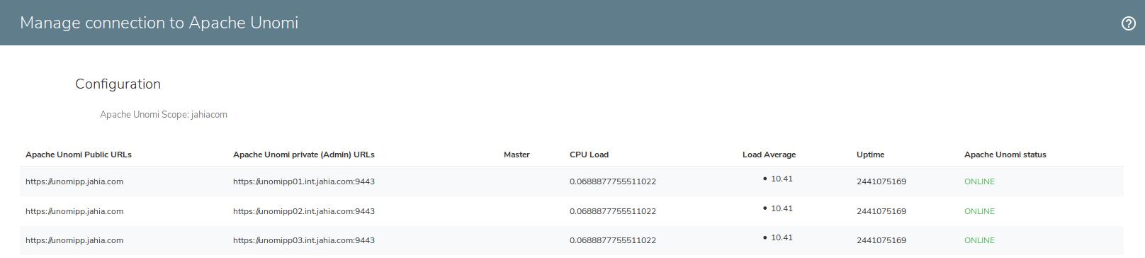 ElasticSearch / Unomi cluster setup